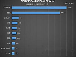 拼多多市值超越百度达391亿美元 排中国十大互联网上市公司第五名