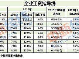 8省份发布工资指导线 2019年工资会上涨吗