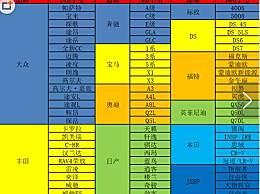 国六标准有哪些车型 国六标准对购车有何影响