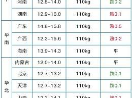 今日现在猪肉多少钱一斤 现在猪肉价格是多少