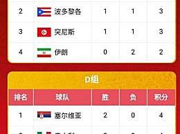 2019男篮世界杯最新积分榜 16强名单公布已有12队