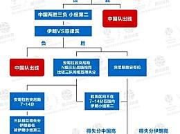 中国男篮直通东京奥运会出线形势概率可能性大吗 奥运门票争夺战中国和伊朗谁能赢