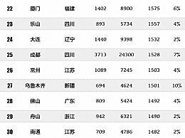 中国最贵旅游城市第一是谁 2019中国最贵旅游城市排行榜单