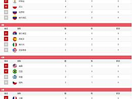 2019篮球世界杯积分榜最新 2019男篮世界杯积分排名小组积分详情