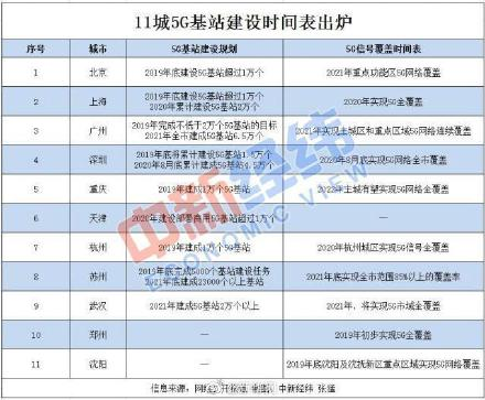 5G基站建设时间表 11城5G基站名单