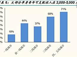 中国2.2亿人单身 为什么中国年轻人不愿结婚