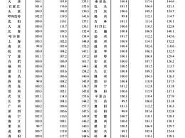 8月70城房价出炉 你所在的城市房价是多少