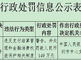 财付通遭央行处罚 第二次收到央行罚单罚款149万