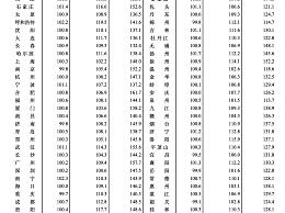 8月70城房价出炉 北上广深四城房价集体上涨