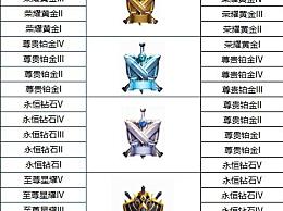 王者荣耀s17赛季段位继承规则是什么?