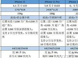 iPhone11和iPhone11 Pro买哪个好?iPhone11和iPhone11 Pro性价比