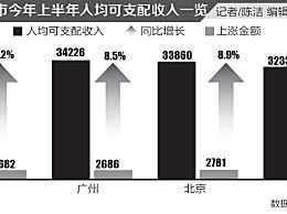 一线城市人均收入 北京半年3.3万领跑全国