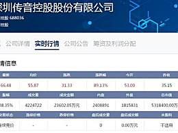 传音控股上市暴涨 开盘价53元较发行价上涨50.78%