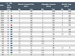 中国女排重回世界第一 总分320分东京奥运会将与美国和俄罗斯女排同组