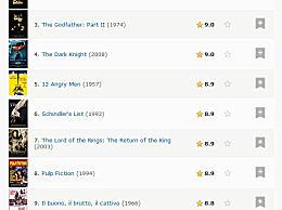 电影小丑进入IMDb榜单前十 IMDb电影榜单Top10名单