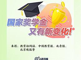 国家奖学金评审新规一图速览 国奖评选必须是中国国籍