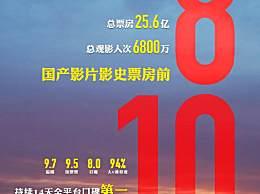 我和我的祖国票房进影史前十 中国影史票房总榜前十排行榜