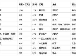 2019胡润女企业家榜 地产女王吴亚军排名第二