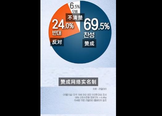 七成韩国人赞成网络实名
