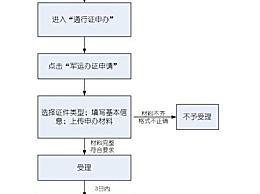 武汉军运会外地车辆能进入吗 2019军运会期间非武汉牌照不能进城吗