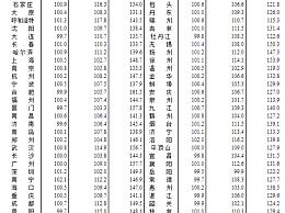 53城新房价格上涨 70城房价出炉南宁涨2.1%领跑