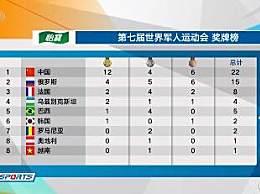 军运会奖牌榜第一 12金4银6铜排名第一