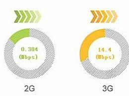 工信部谈2G3G退网 退网是更新的必然选择