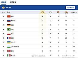 中国队开赛三天已超上届金牌总数 军运会奖牌排行榜