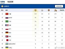 军运会结束中国奖牌总数是多少?33金64银42铜排名第一
