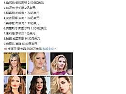 过去10年收入最高女演员top10 最受欢迎女演员有谁上榜