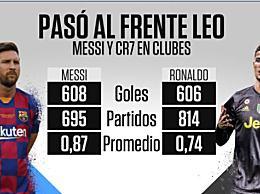 梅西进球数超C罗 梅西俱乐部进球数超越C罗2个