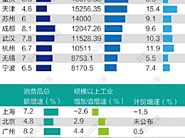 京沪GDP已超2万亿 成都GDP增速排第一
