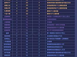 王者模拟战排位成就有哪些?王者模拟战排位成就积分表