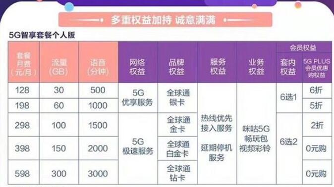 5G套餐资费是多少 移动联通电信三大运营商5G套餐费用