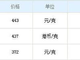 六福今日黄金价格多少钱一克?11月5日黄金及铂金价格一览