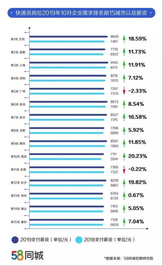 2019全国工资排行_2019全国平均工资排名出炉,你的工资有多少