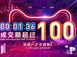 """双十一1分36秒破100亿 今年""""天猫""""双十一再创新纪录!"""