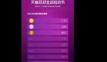 双11各省消费榜一览表 哪个省双11买的最多?