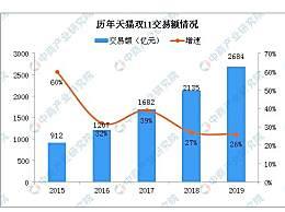 2019双十一总成交额是多少 天猫2684亿京东2044亿