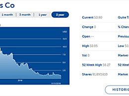 美国最大乳业公司破产 市值年内跌去80%