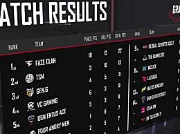 4AM积分第二 绝地求生PGC全球总决赛积分榜名单