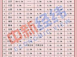 17省最新工资指导线 北京工资基准线居于首位