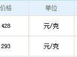 上海老庙今日报价 老庙黄金11月26日报价一览