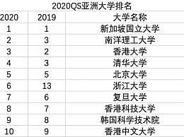 2020亚洲大学排名 浙大进步明显升至第6名