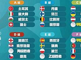 欧洲杯分组揭晓 德法葡造死亡之组你怎么看