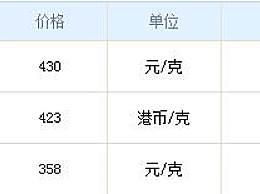 六福黄金今日金价多少钱一克?六福黄金12月3日报价一览