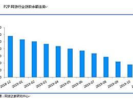 四川全省取缔P2P 多个省份已取缔P2P网贷业务