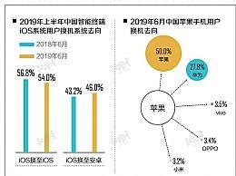 中国近半iOS用户换机时转投安卓 华为是首选