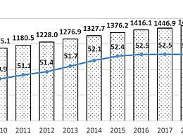 高等教育在校生女研究生人数 普通本专科女生占52.5%