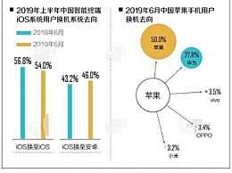 中国近半iOS用户换机时转投安卓 比去年同期增加了2.8%
